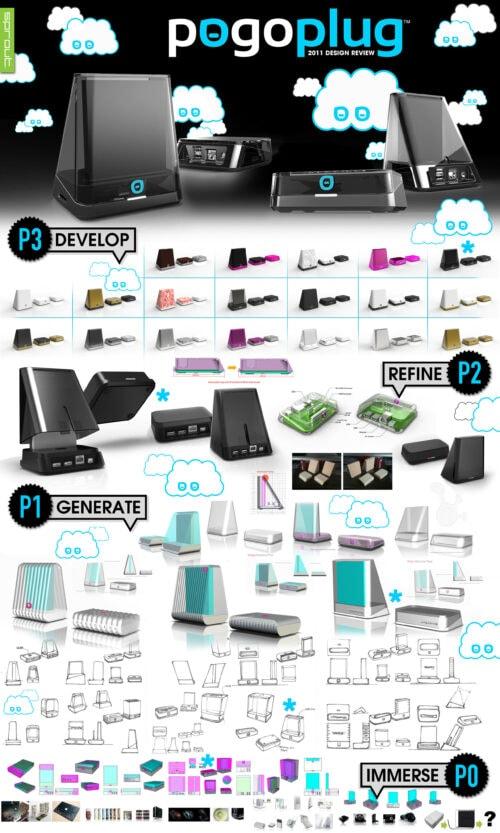 Sprout studios, Boston, industrial design, product design, start up, pogoplug, pogoplug mobile, branding, CAD, rendering